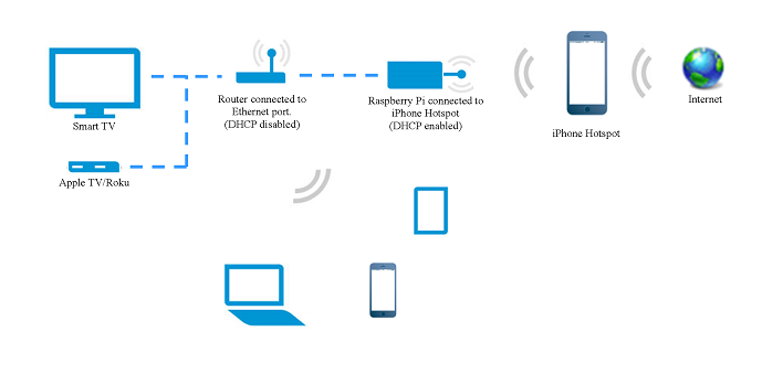 Share iPhone's internet to Home network using a Raspberry Pi